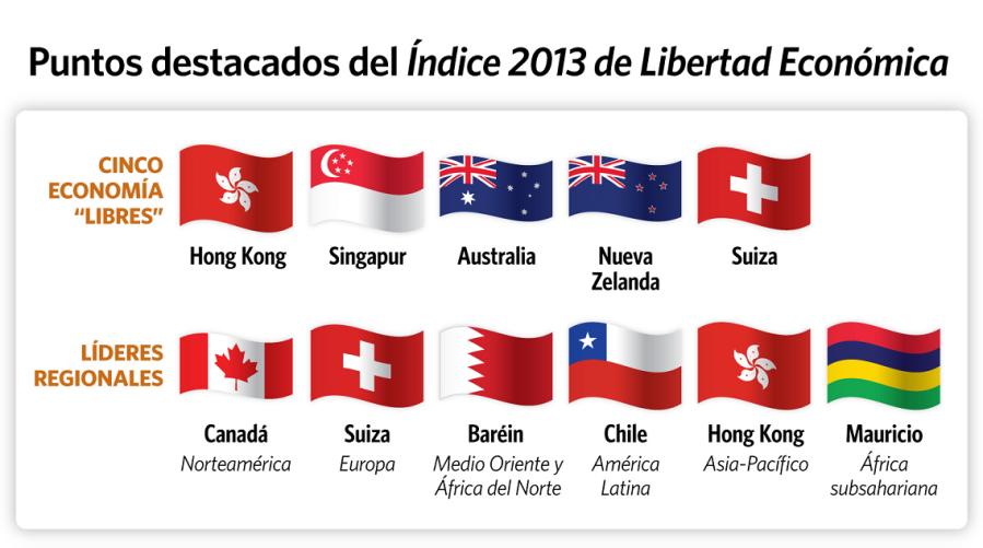 10-naciones