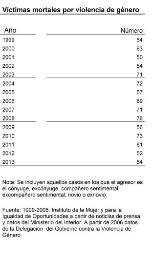 Grafico Mujeres