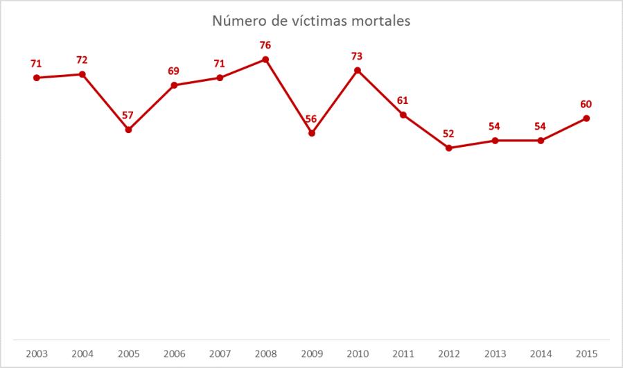numero-de-victimas
