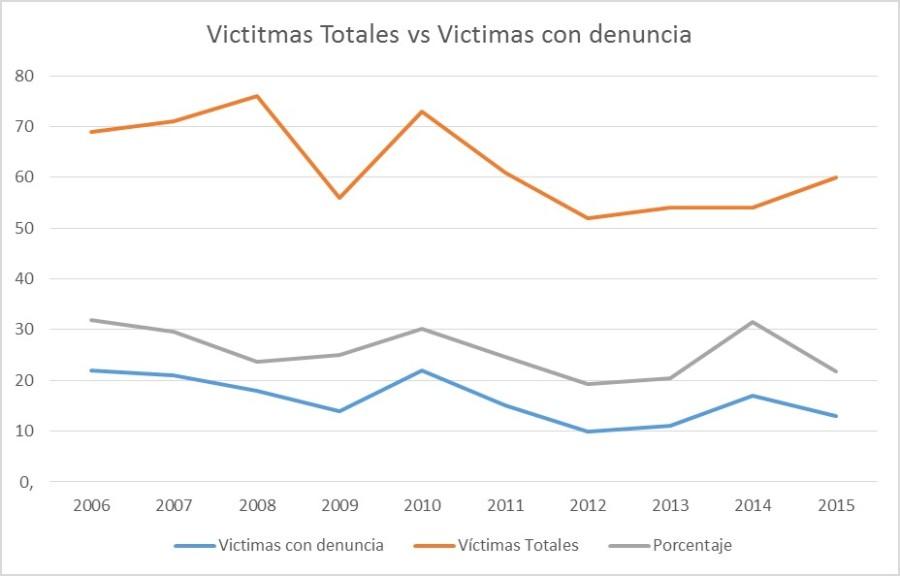 victimas-totales-y-denuncias